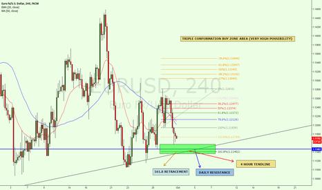 EURUSD: Triple conformation of bullish movement on EUR/USD