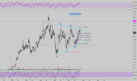 ACAD: ACAD is going to break out to the upside to $51
