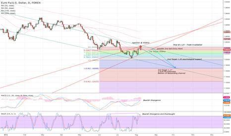 EURUSD: $EURUSD projected move down to 1.17