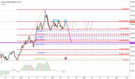 EURGBP: Lets short EUR/GBP