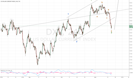 DXY: 1-2-1-2 in DXY