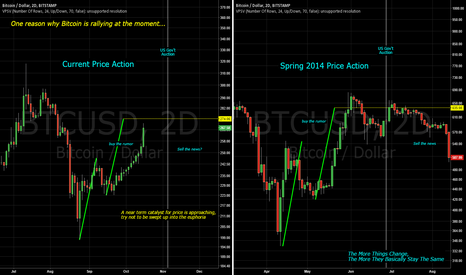 BTCUSD: Previous US Gov't Auctions As A Road Map For Price Action