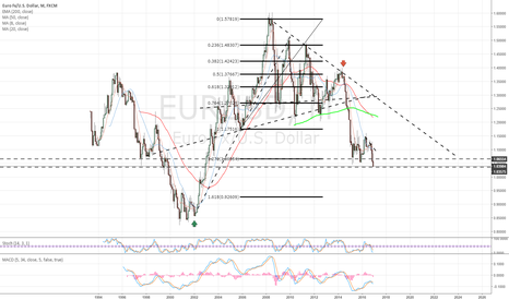 EURUSD: Eur$ monthly