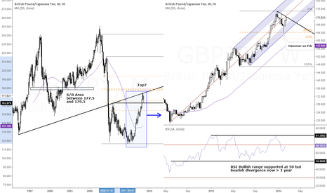 GBPJPY: GBP/JPY - Watch Out for Clues Next Week