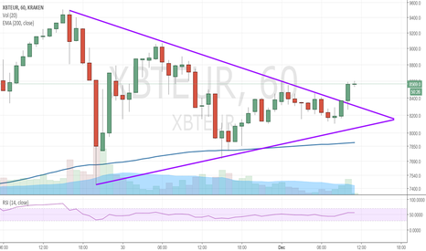 XBTEUR: BTC breakout flag pattern pointing towards bullish move