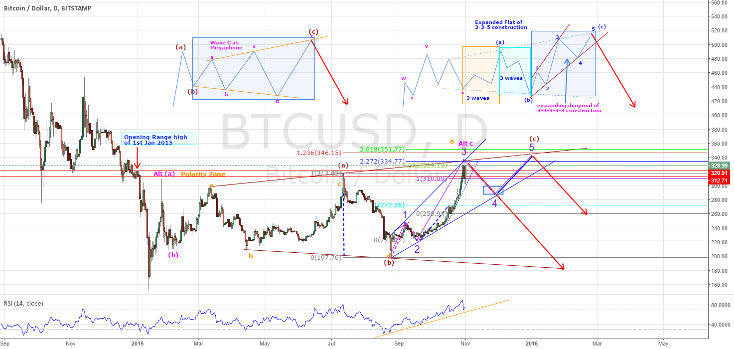 BTCUSD - POSSIBLE CYCLE COMPLETION WITH LIMITED UPSIDE