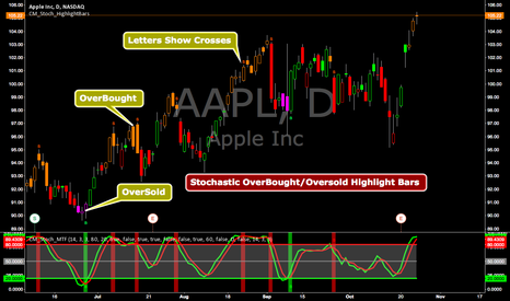 AAPL: CM_Stoch Highlight Bars - User Request
