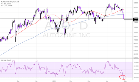 AZO: $AZO AUTOZONE DOJI WATCH - POSSIBLY A REVERSAL IN THE MAKINGS