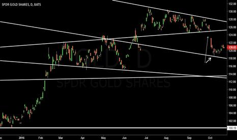 GLD: Gold on the radar