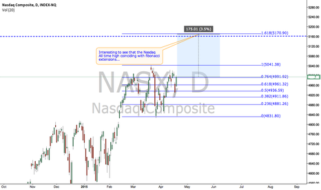 NASX: Nasdaq about to make history