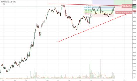 IMFA: IMFA - Triangle Breakout