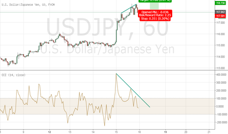USDJPY: USDJPY is seen to form Bullish Divergence