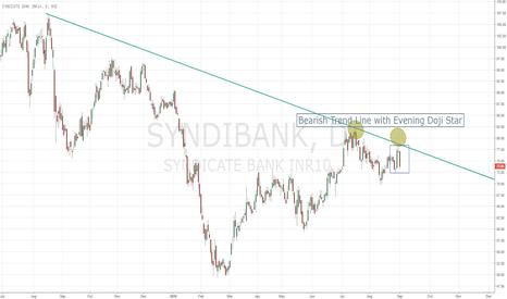 SYNDIBANK: Syndicate Bank in Bear Grip