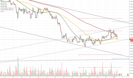 USDSGD: USD/SGD 1H Chart: Bearish patterns dominate