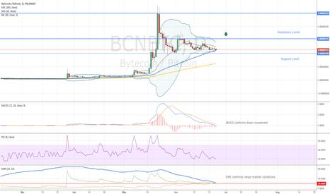 BCNBTC: BCNBTC Trading Idea