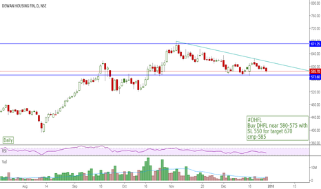 DHFL: #DHFL Buy DHFL near 580-575 with  SL 550 for target 670 cmp-585
