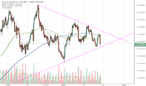 EURUSD: EURUSD Symmetrical Triangle - Watch for break out
