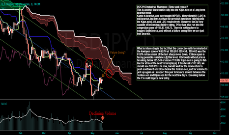 USDJPY: Rinse and Repeat part two: Watching closely