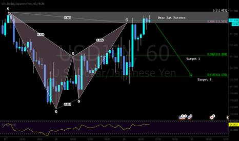 USDJPY: Pattern Based Trade Setup - Bear Bat with S/R confluence