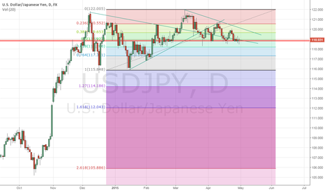 USDJPY: Some addition about fibo tools