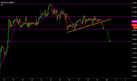 GBPJPY: SHort to 148.75