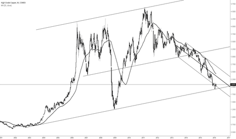 HG1!: Copper Bottoming?