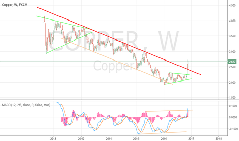 COPPER: Weekly Copper trend