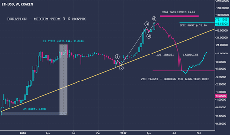 ETHUSD: Ethereum Medium Term - Sell Opportunity