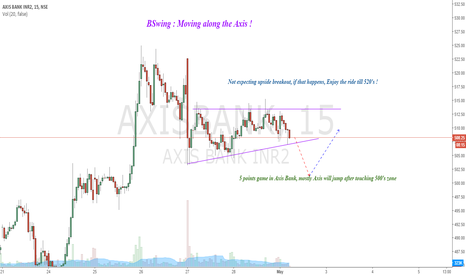 AXISBANK: BSwing : Moving Along the Axis !