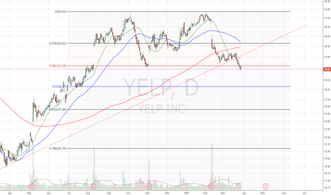 YELP: Held below .382 fib, looks weak.