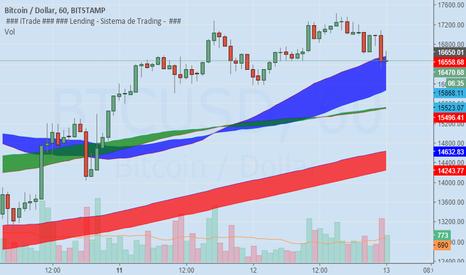 BTCUSD: Novo suporte para curto prazo no Bitcoin é $14000