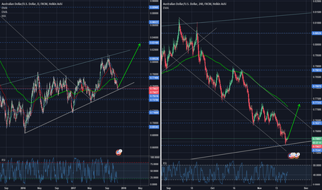 AUDUSD: Time to BUY