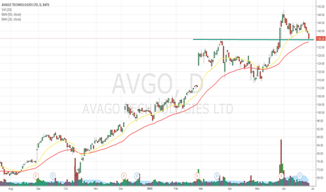 AVGO: Touched first line of support and still above 50EMA.