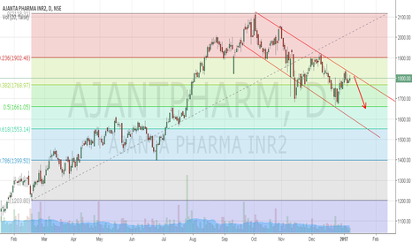 AJANTPHARM: Ajanta Pharma may trade toward support