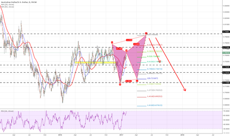 AUDUSD: Pattern is going to form this time?