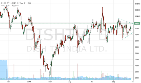 DISHTV: Dish TV-Breakout from Bottom Triangle- Bullish