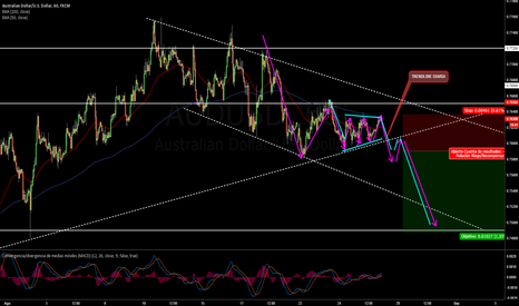 AUDUSD: possible short AUD USD