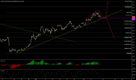 GDX: GDX short and long