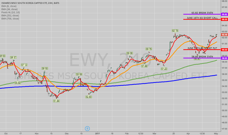 EWY: TWO EWY (S. KOREA ETF) TRADE IDEAS