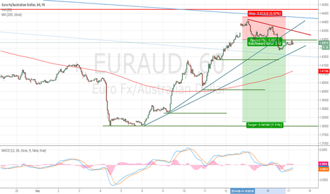 EURAUD: Correction towards resistance zone create LH