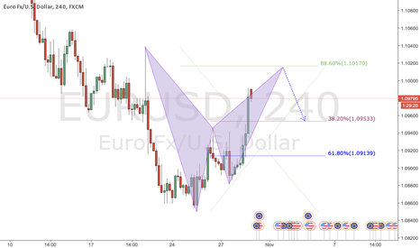 EURUSD: Bearish opportunity to hop in the down trend
