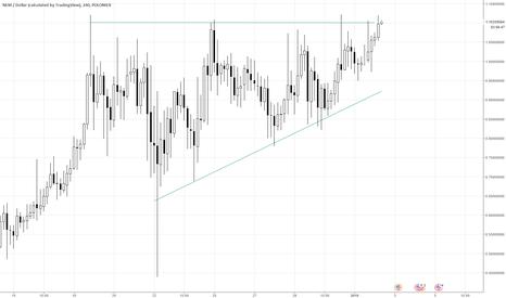 XEMUSD: #XEM $XEM #NEM about to break out on 4 hr chart