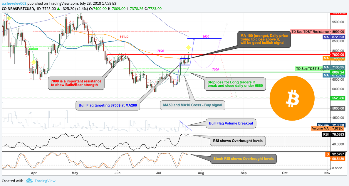 Bitcoin Price and Signals overview, short-term prediction for