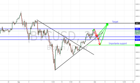 BTCUSD: Lets have a small correction before new up move