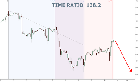 NAS100: NAS Hourly... Time Ratio 138.2...