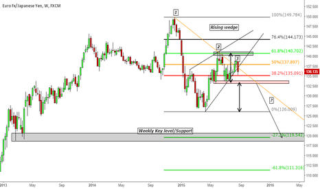 EURJPY: EURO YEN POSSIBLE 3rd TREND LINE TOUCH?