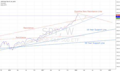 SPY: Indexes possible mild correction