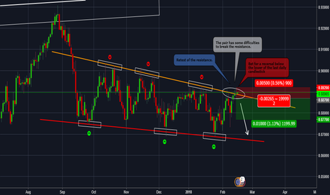 EURGBP: EURGBP Try to break the resistance but...let's try a short