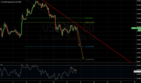 USDJPY: Price near trendline resistance