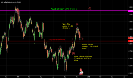 USDCHF: USDCHF Elliot Wave For top of wave 5 with wave 1 stop loss